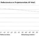ap-weiss-reflexionskurve
