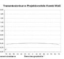kombi-weiss-transmissionskurve
