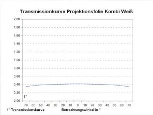 Projektionsfolie kombi weiss Transmissionskurve