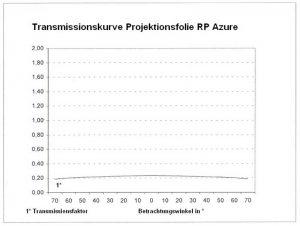 RP azure Transmissionskurve