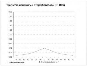 RP blau Transmissionskurve