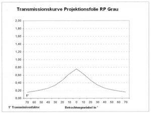 Rückprojektionsfolie (RP) grau Transmissionskurve