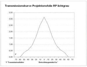 Rück-Projektionsfolie (RP) lichtgrau Transmissionskurve